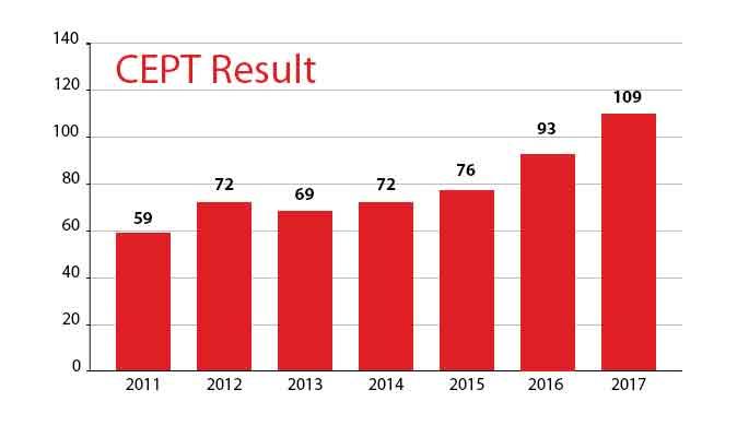 CEPT Result 2017